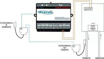Всё про gsm-модули для котла отопления: функции контроллера, популярные модели, эксплуатация
