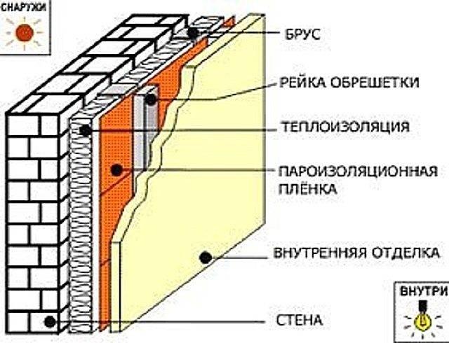 Утепление стен дома изнутри своими руками. внутреннее утепление минеральной ватой, пеноплексом, пенополистиролом