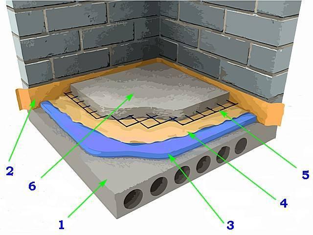Какой утеплитель лучше по полу из бетона: материалы для теплоизоляции под стяжку