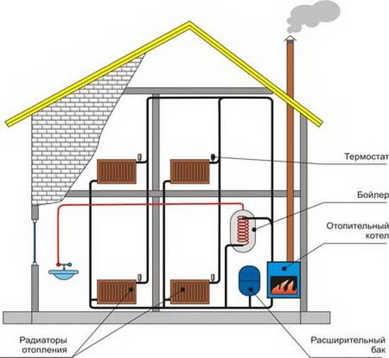 Какое отопление выбрать для дачного дома