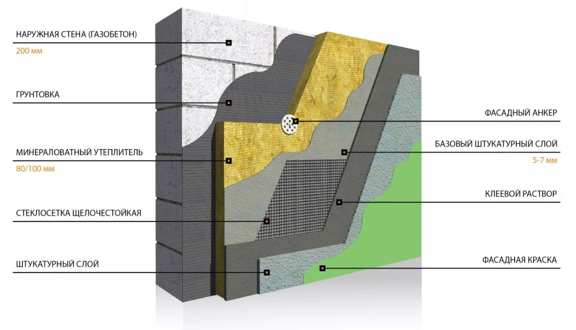 Утеплитель для стен для газобетона, как правильно утеплить газобетонные стены снаружи