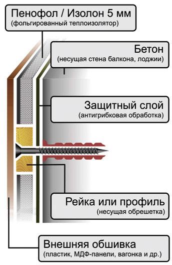 Утеплитель для балкона пенофол фото, плюсы и минусы пенофола