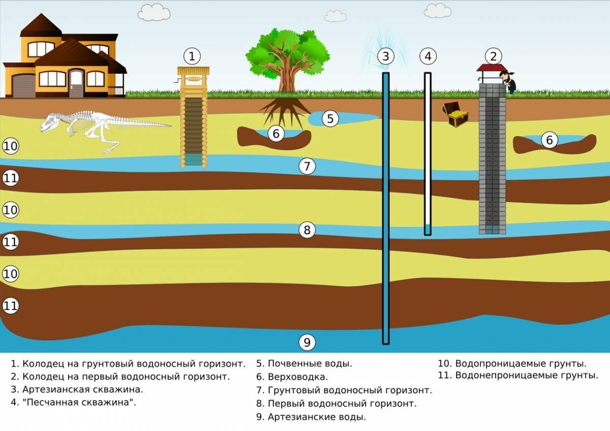 Как найти воду на участке для скважины: качество воды, приборы