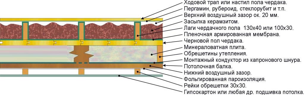 Утепление бани пенопластом, керамзитом, опилками, фольгой, глиной и прочими материалами