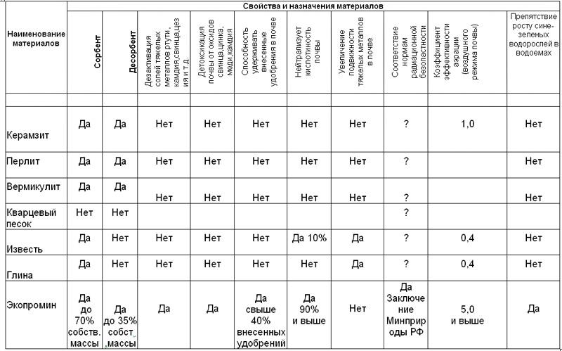 Современный утеплитель: керамзит, вермикулит, перлит и пенополистирол