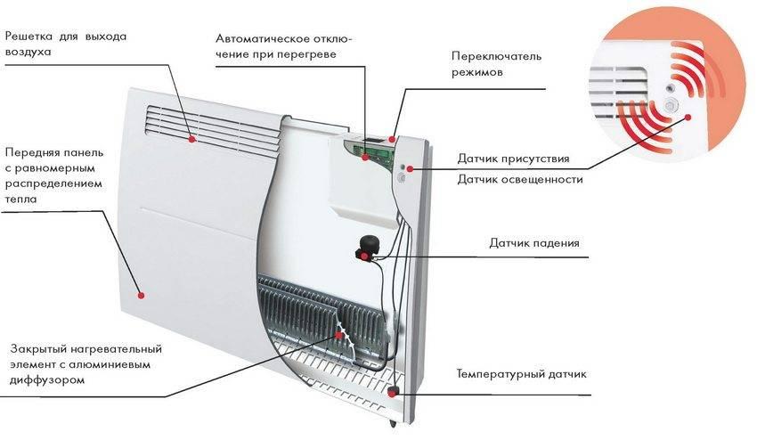 Как выбрать конвектор, и почему электрический лучше газового | pricemedia