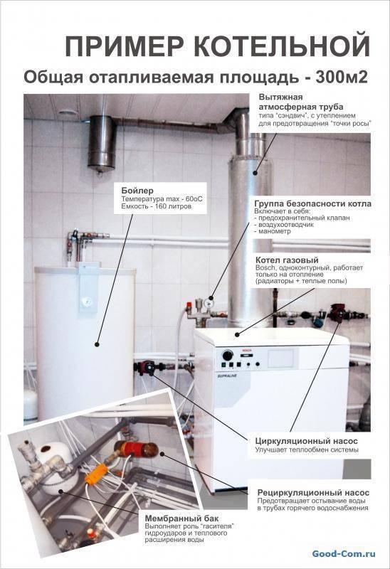 Установка напольного газового котла - нормативы, требования и порядок монтажа