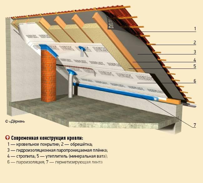 Утепление крыши изнутри своими руками – материалы и порядок утепления
