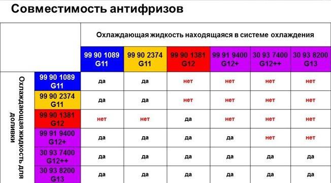 Что такое антифриз g11, g12, g13 и в чем разница между красным, зеленым и синим антифризом