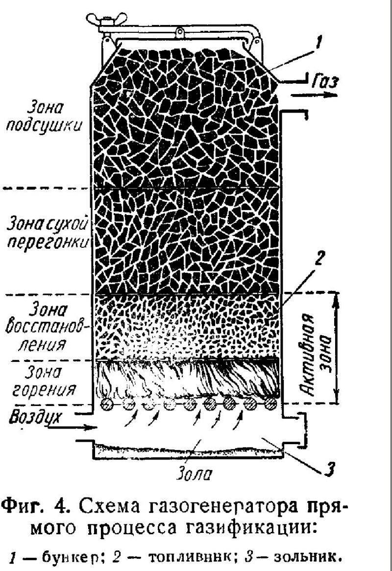 Газогенератор на дровах своими руками: как сделать для отопления дома, устройство, схема и видео