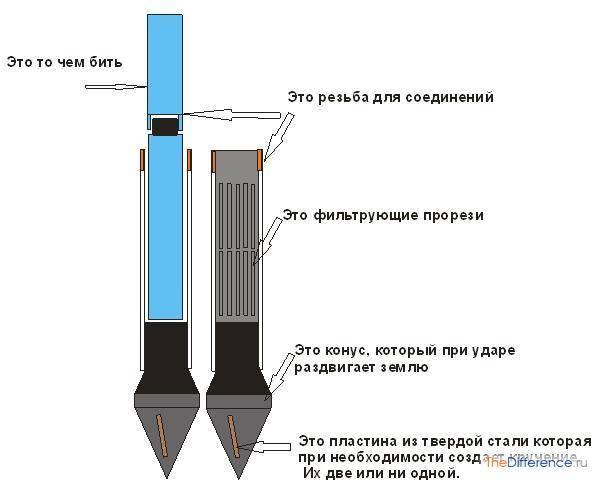 Желонка для скважины: назначение, устройство, принцип работы и эксплуатация