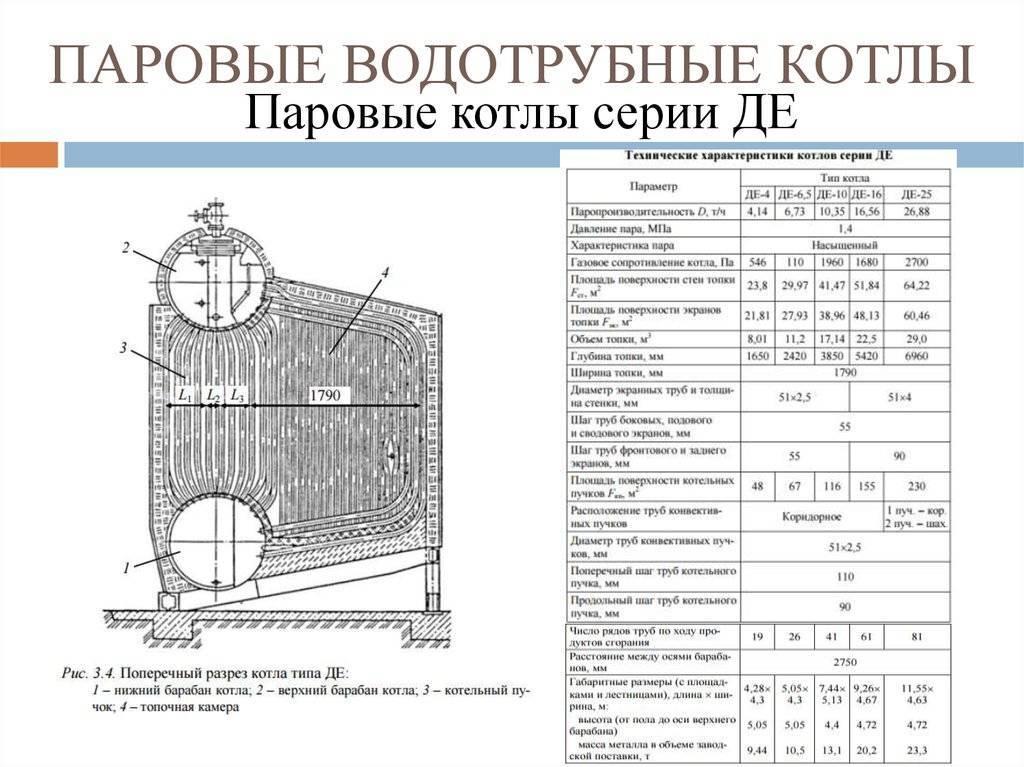 Тепловой расчет парового котла. курсовая работа (т). физика. 2012-10-26