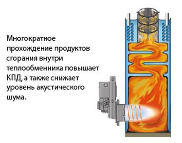 Кпд газового и твердотопливного котла отопления: брутто и нетто