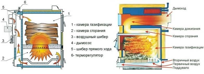 Экономично и надежно, но безопасно ли? как сделать пиролизный котел своими руками