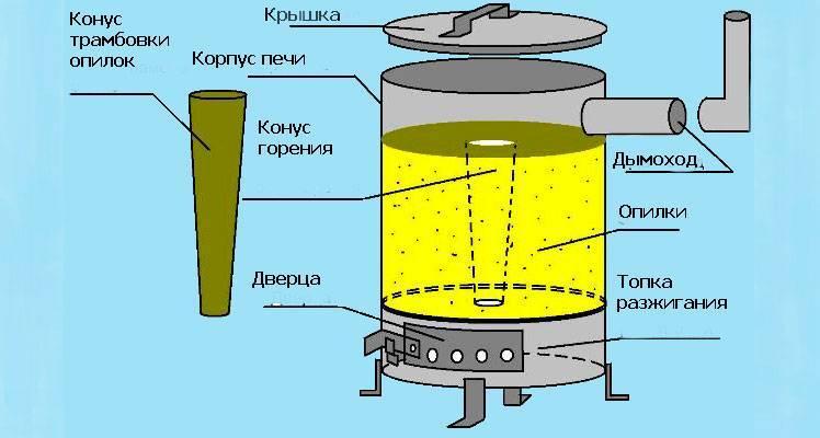Печь на опилках длительного горения для отопления дачи и дома своими руками: чертежи, пошаговое руководство + фото