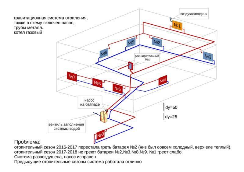 Расчет гравитационной системы отопления: схема для частного доа на фото и видео
