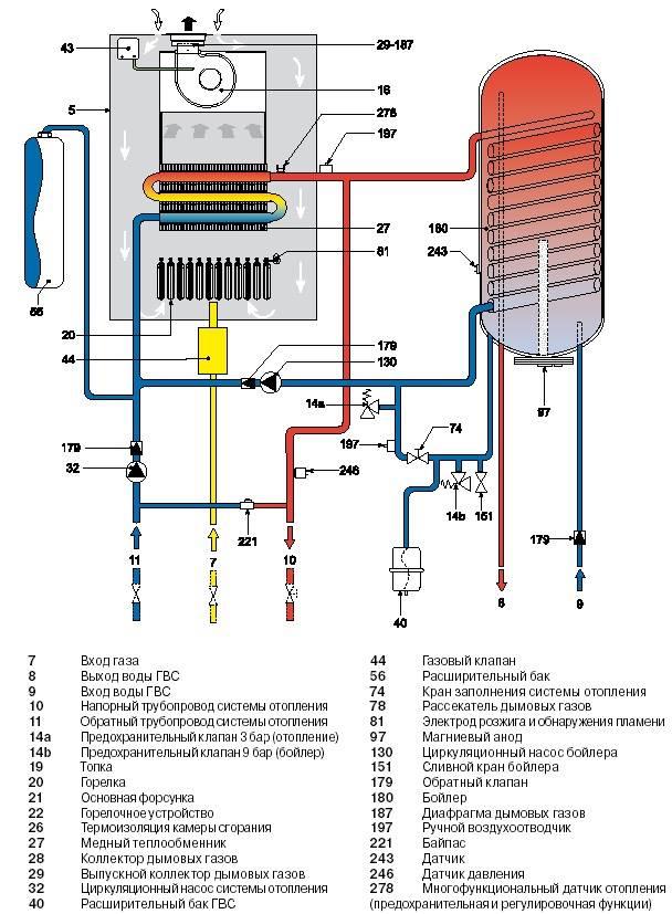 Принцип работы двухконтурных газовых котлов отопления: комплектация