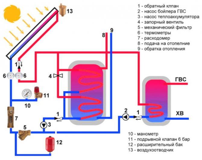 Как сделать водяной солнечный коллектор: рассмотрим обстоятельно