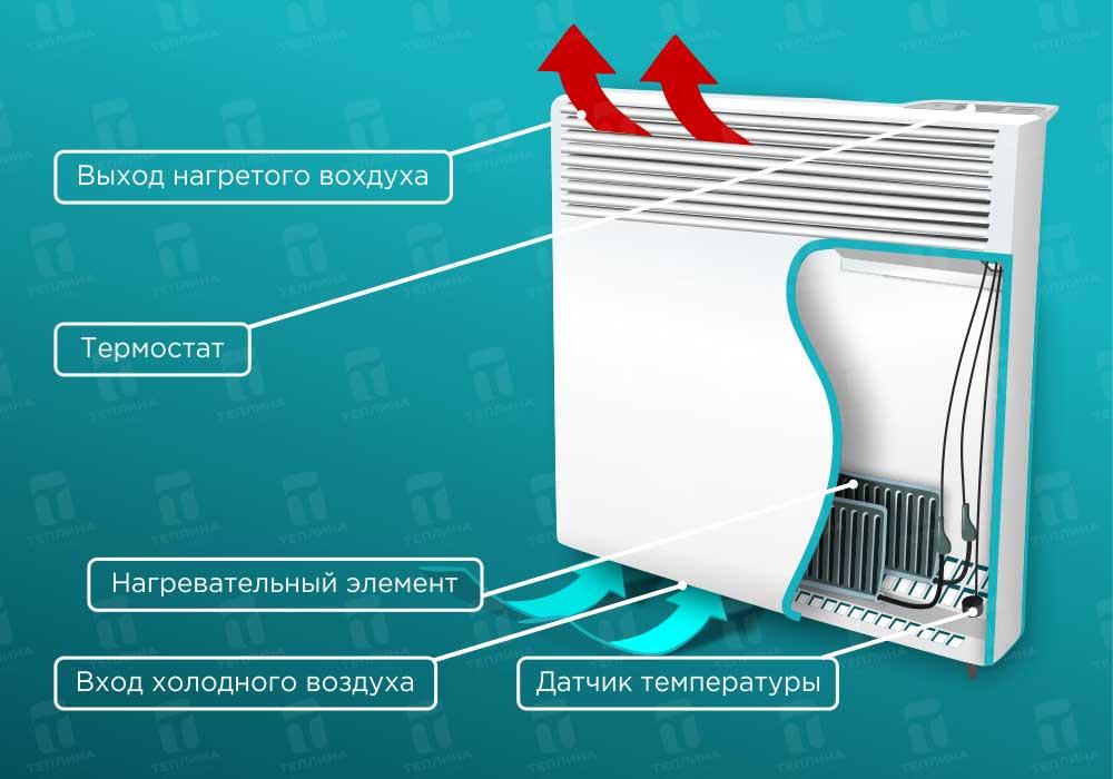 Инверторные микроволновые печи: рекламный трюк или реальная польза?