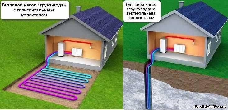 Тепловой насос для отопления дома: принцип работы и примеры расчета