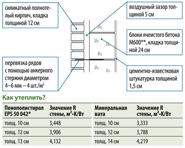 Какая толщина утеплителя должна быть на потолке?