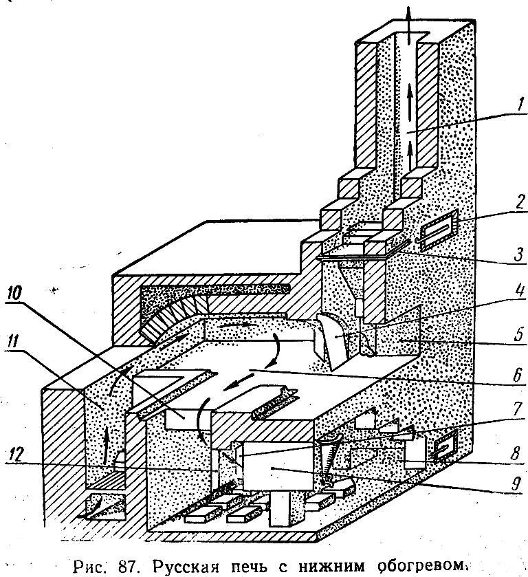 Устройство русской печи своими руками: как сложить печку с плитой, лежанкой, схема строительства, размер, строение кирпичной печи