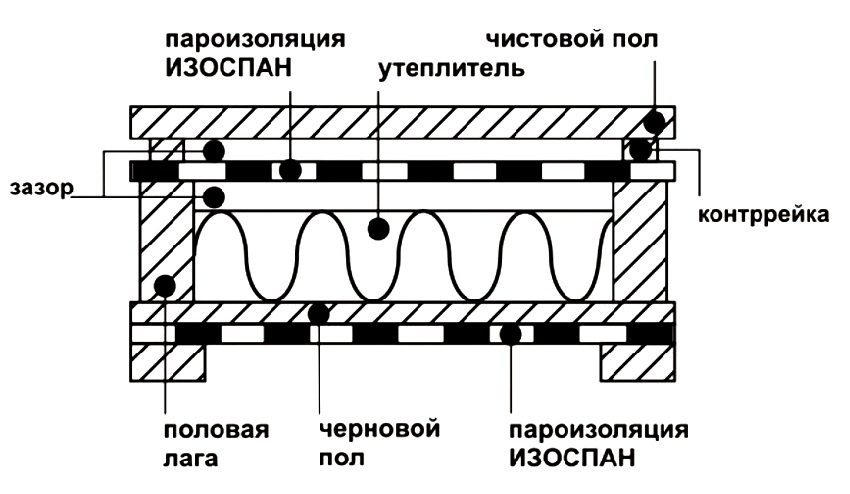 Как сделать пароизоляцию на основе материала Изоспан