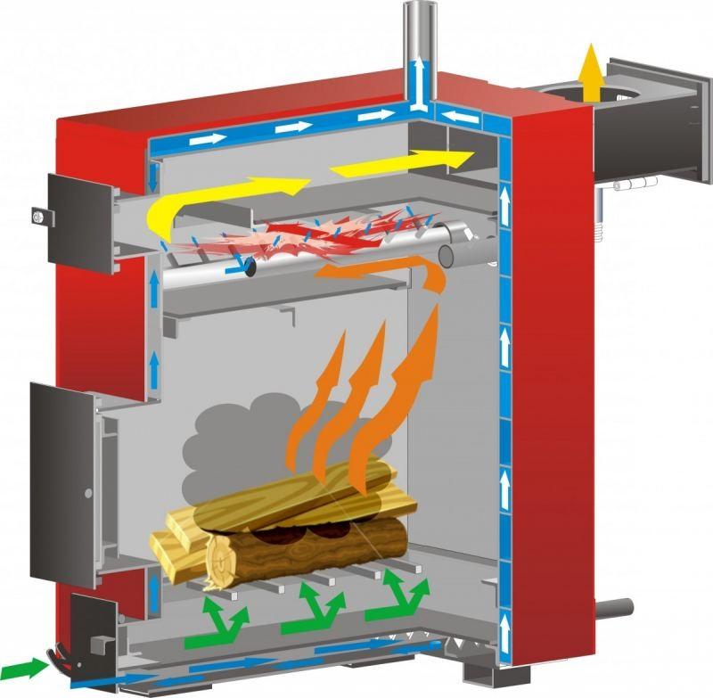 Газогенераторные котлы на твердом топливе своими руками,установка