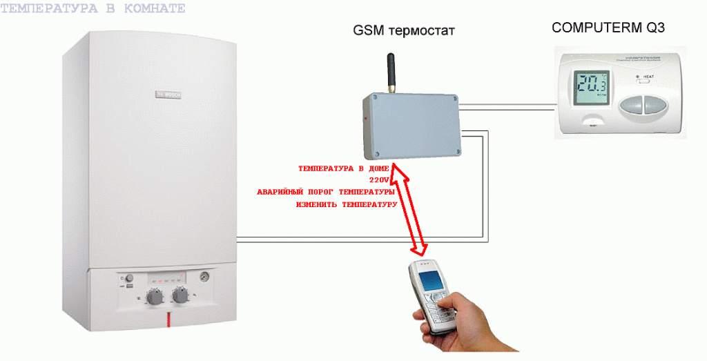 Gsm модуль для котла — модели и цены, подключение своими руками