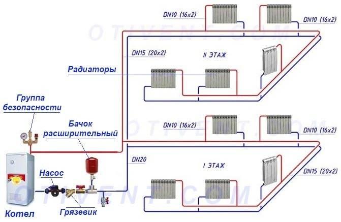 Лучевая схема разводки труб