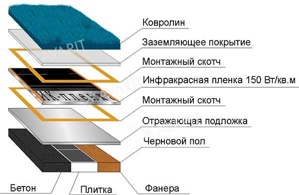 Можно ли стелить теплый пол под ковролин и как его выбрать? - вентиляция, кондиционирование и отопление