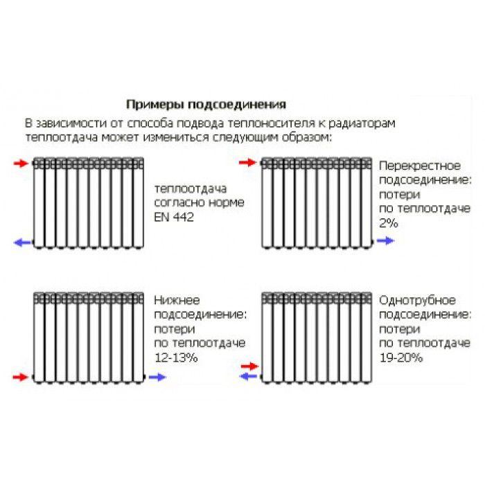 Регулировка температуры радиаторов отопления: вентили или термостаты