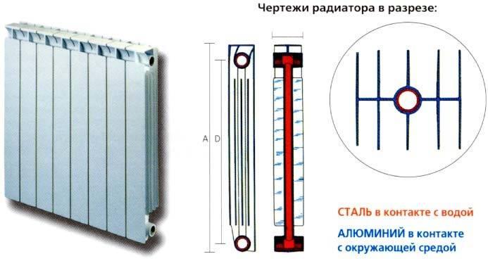 Радиаторы отопления биметаллические: устройство, критерии выбора, обзор моделей