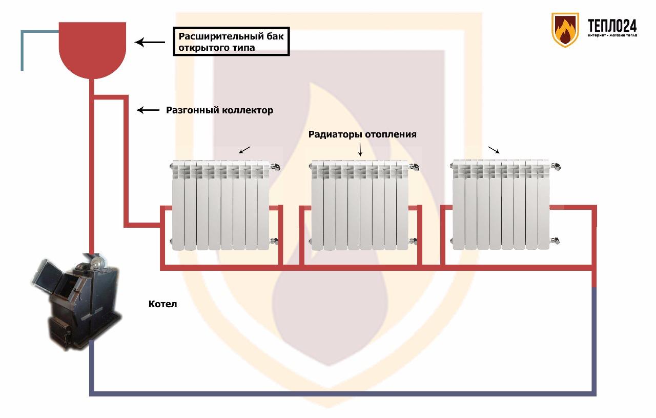 Схемы открытой системы отопления с циркуляционным насосом и баком