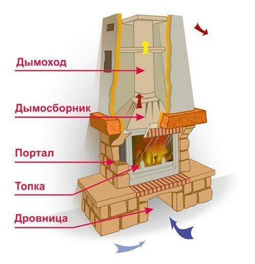 Камин дровяной для дома - цена и как сделать своими руками