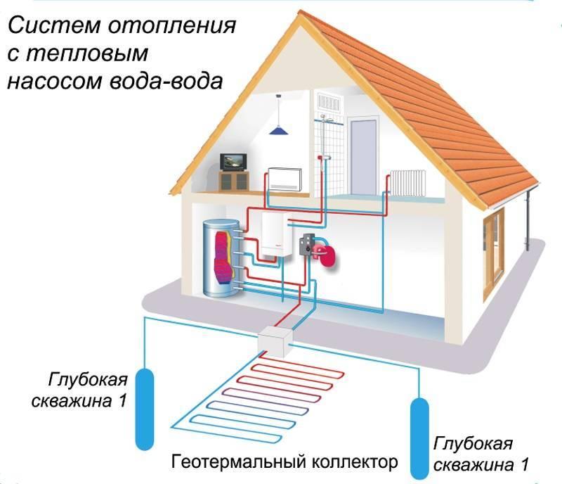Тепловой насос своими руками для отопления дома, геотермальный агрегат из кондиционера