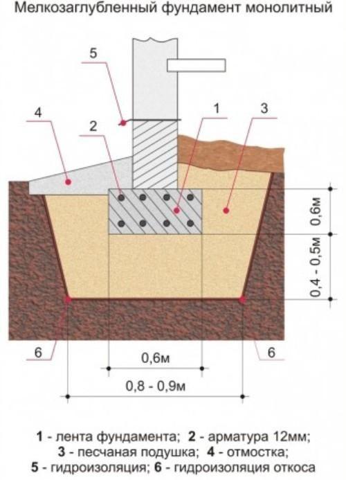 Утепление мелкозаглубленного ленточного фундамента: необходимость и технология