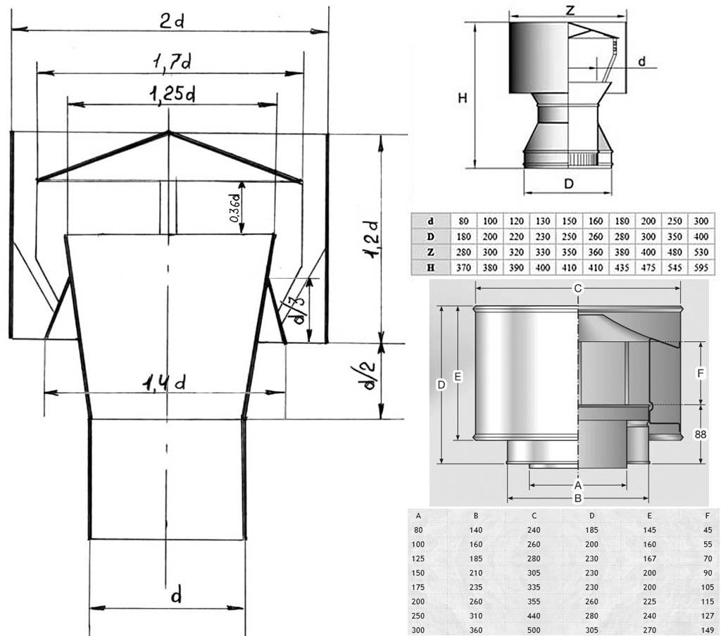 Турбодефлектор для вентиляции: виды и параметры