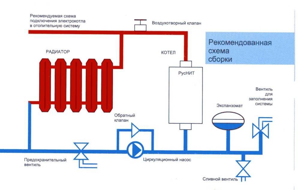 Как запустить установленный газовый котел? — все о печи в доме