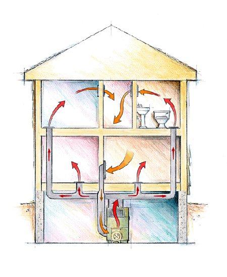 Воздушное отопление теплым, воздухом по трубам, фото