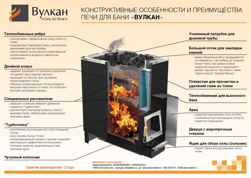 Печь для бани с теплообменником: виды, принцип работы, критерии выбора