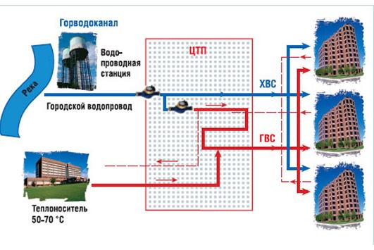 Открытая система горячего водоснабжения: особенности и расчеты