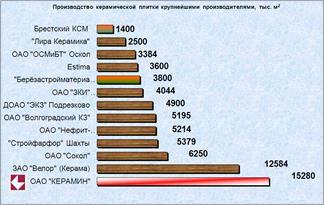 Рейтинг производителей керамической плитки: топ лучших фирм