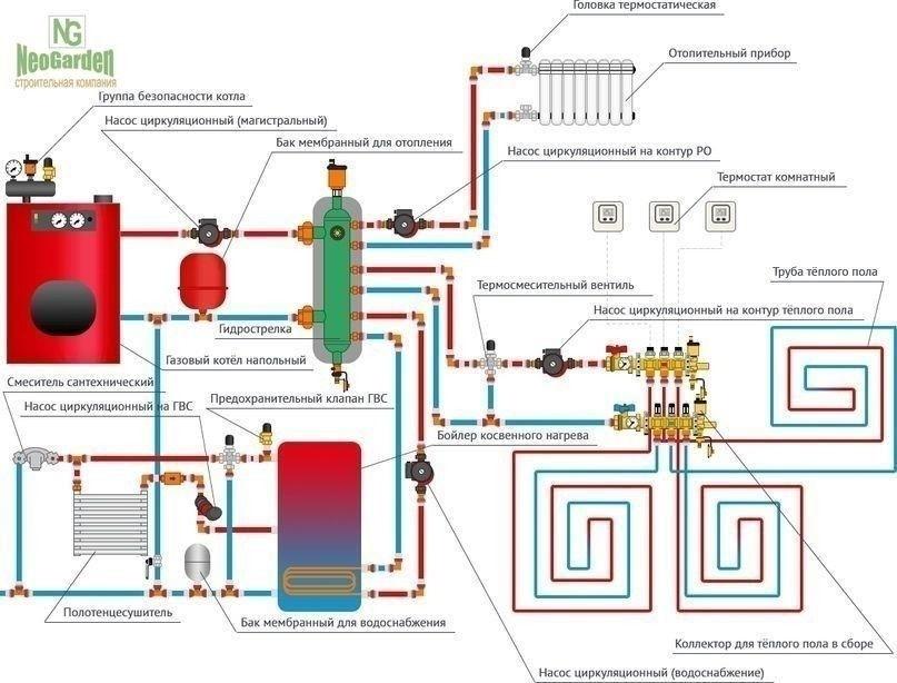 Газовое отопление в частном доме: особенности схемы разводки труб и монтажа котла