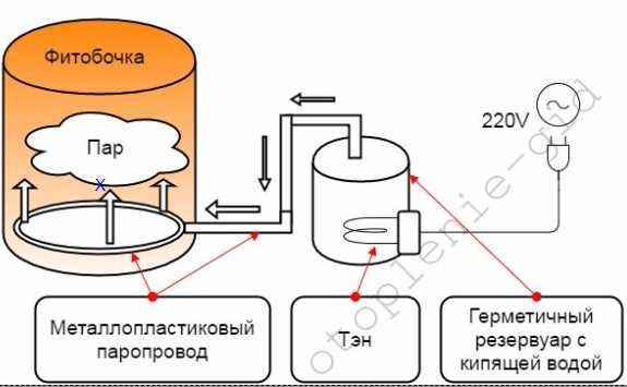 Как изготовить парогенератор своими руками: дельные советы домашним мастерам