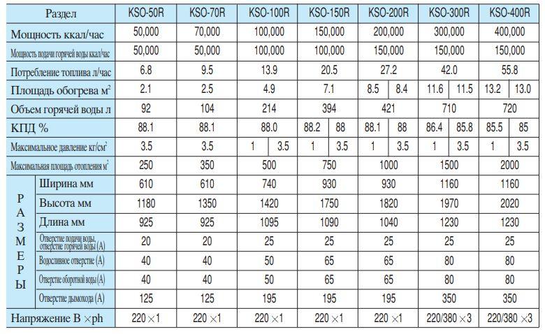 Топ-20 лучших газовых котлов: рейтинг 2019-2020 года, технические характеристики, плюсы и минусы, а также отзывы покупателей