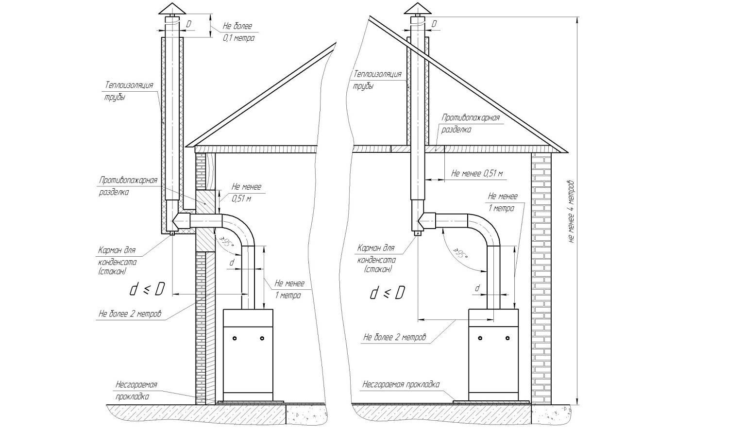 Требования к помещению для установки газового котла в доме