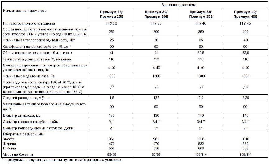 Основные правила замены газового котла в частном доме – требования и нормы