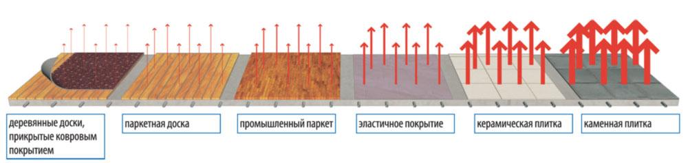 Водяной теплый пол под ламинат: видео-инструкция по монтажу своими руками, фото