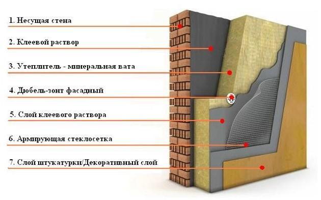 Каменная вата — вред для здоровья: развенчиваем 4 мифа